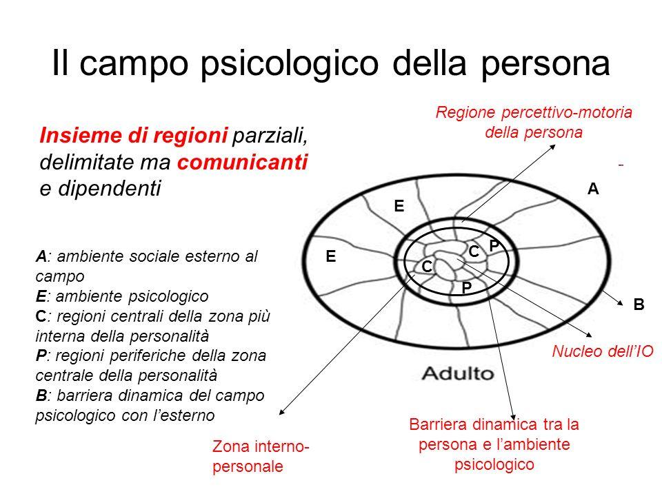 Il campo psicologico della persona Zona interno- personale Barriera dinamica tra la persona e lambiente psicologico Insieme di regioni parziali, delim