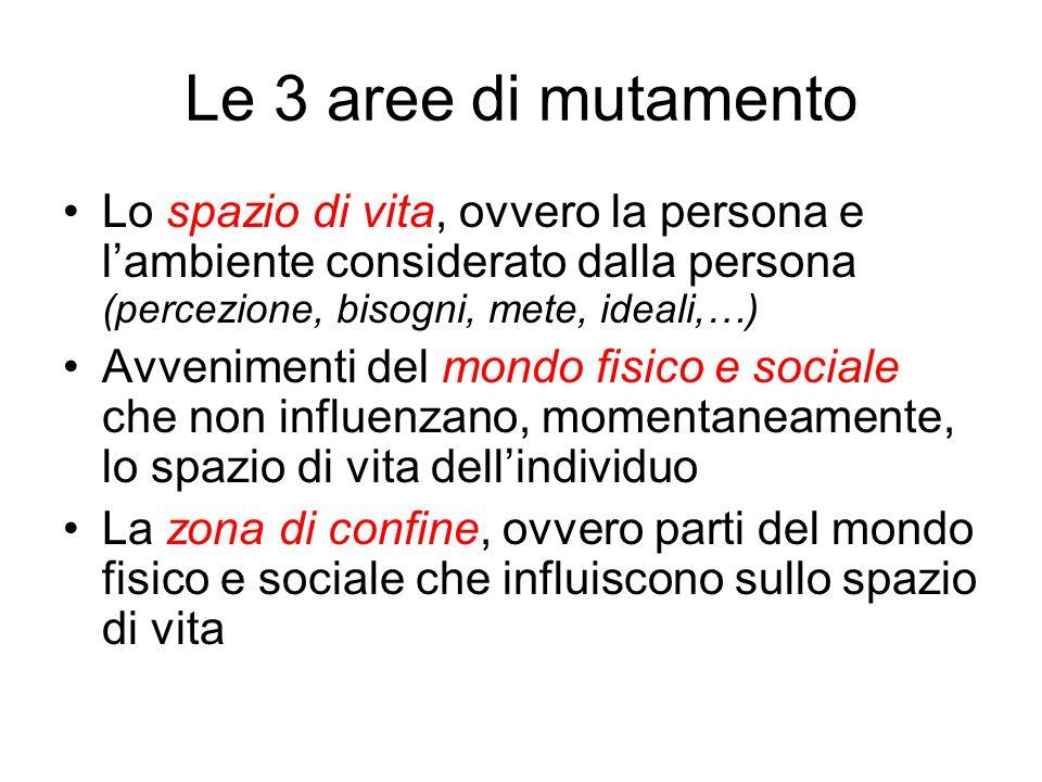 Le 3 aree di mutamento Lo spazio di vita, ovvero la persona e lambiente considerato dalla persona (percezione, bisogni, mete, ideali,…) Avvenimenti de