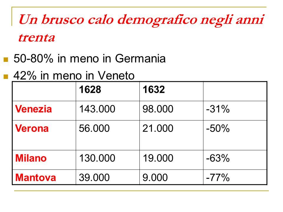 Un brusco calo demografico negli anni trenta 50-80% in meno in Germania 42% in meno in Veneto 16281632 Venezia143.00098.000-31% Verona56.00021.000-50%