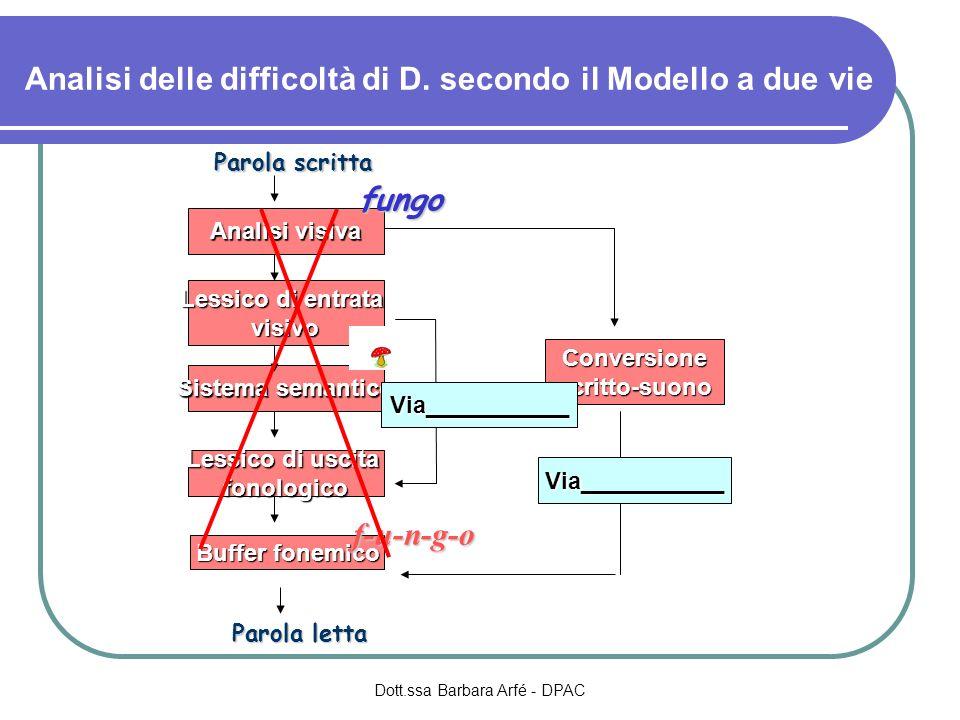 Analisi delle difficoltà di D. secondo il Modello a due vie Dott.ssa Barbara Arfé - DPAC Lessico di entrata visivo Analisi visiva Sistema semantico Le