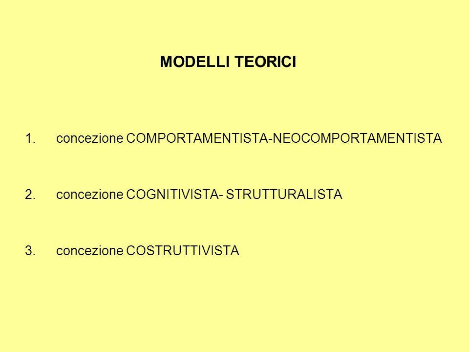 MODELLI TEORICI 1.concezione COMPORTAMENTISTA-NEOCOMPORTAMENTISTA 2.concezione COGNITIVISTA- STRUTTURALISTA 3.concezione COSTRUTTIVISTA