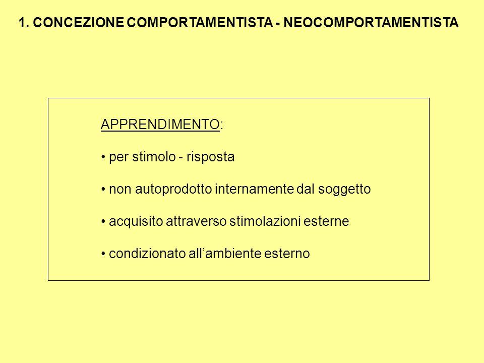 APPRENDIMENTO: per stimolo - risposta non autoprodotto internamente dal soggetto acquisito attraverso stimolazioni esterne condizionato allambiente es