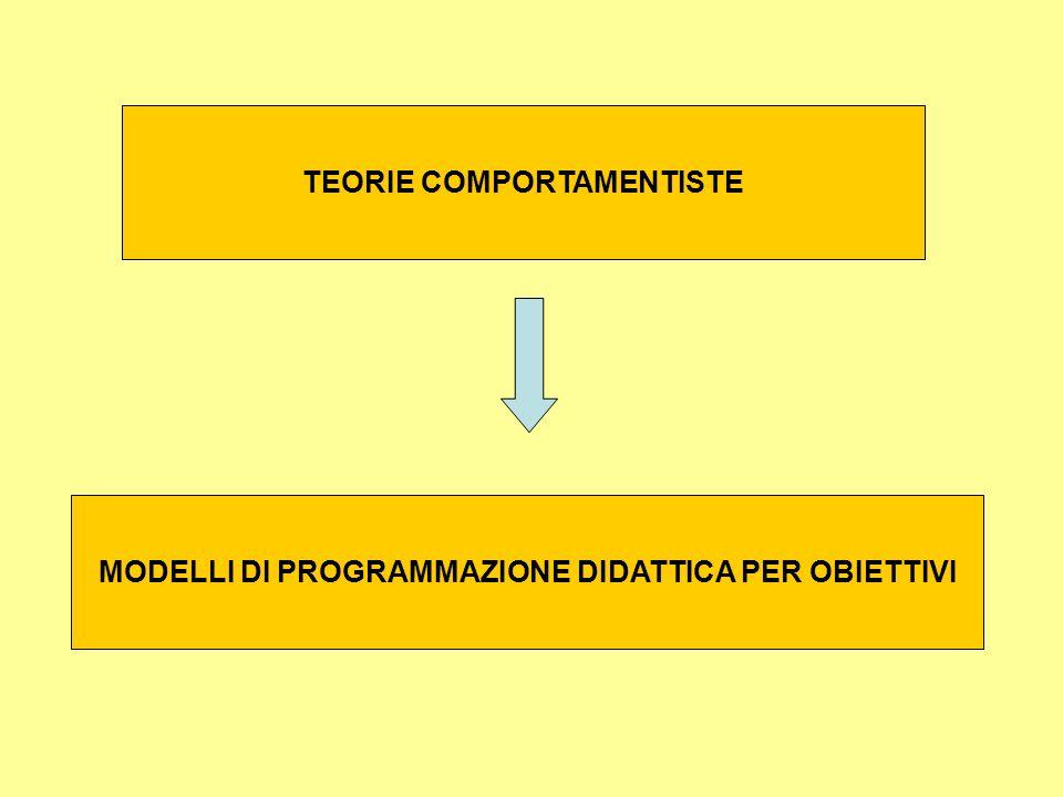 MODELLI DI PROGRAMMAZIONE DIDATTICA PER OBIETTIVI TEORIE COMPORTAMENTISTE