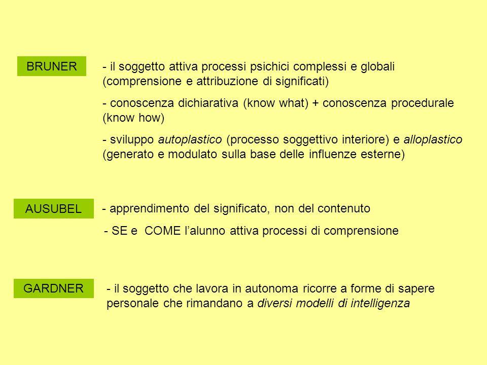 BRUNER- il soggetto attiva processi psichici complessi e globali (comprensione e attribuzione di significati) - conoscenza dichiarativa (know what) +
