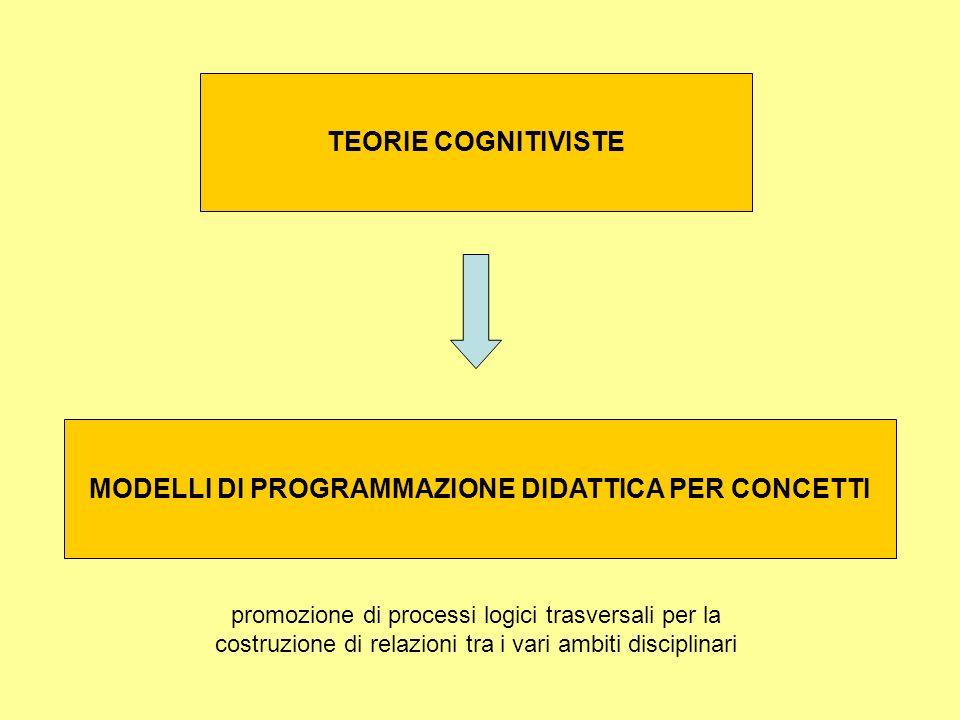 MODELLI DI PROGRAMMAZIONE DIDATTICA PER CONCETTI promozione di processi logici trasversali per la costruzione di relazioni tra i vari ambiti disciplin