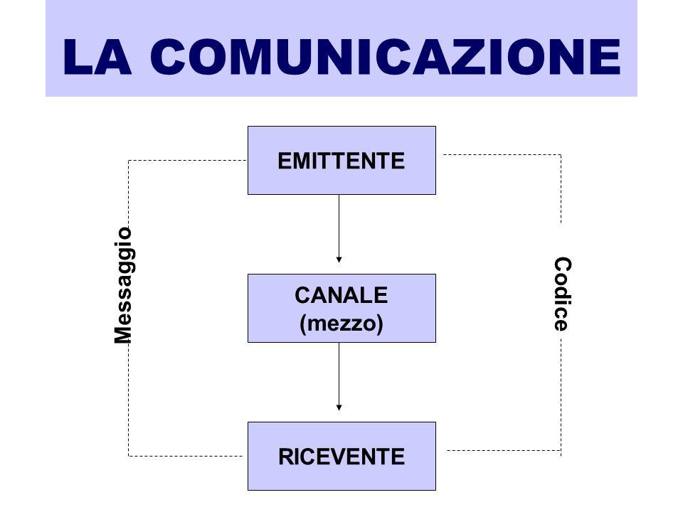 LA COMUNICAZIONE EMITTENTE CANALE (mezzo) RICEVENTE Messaggio Codice
