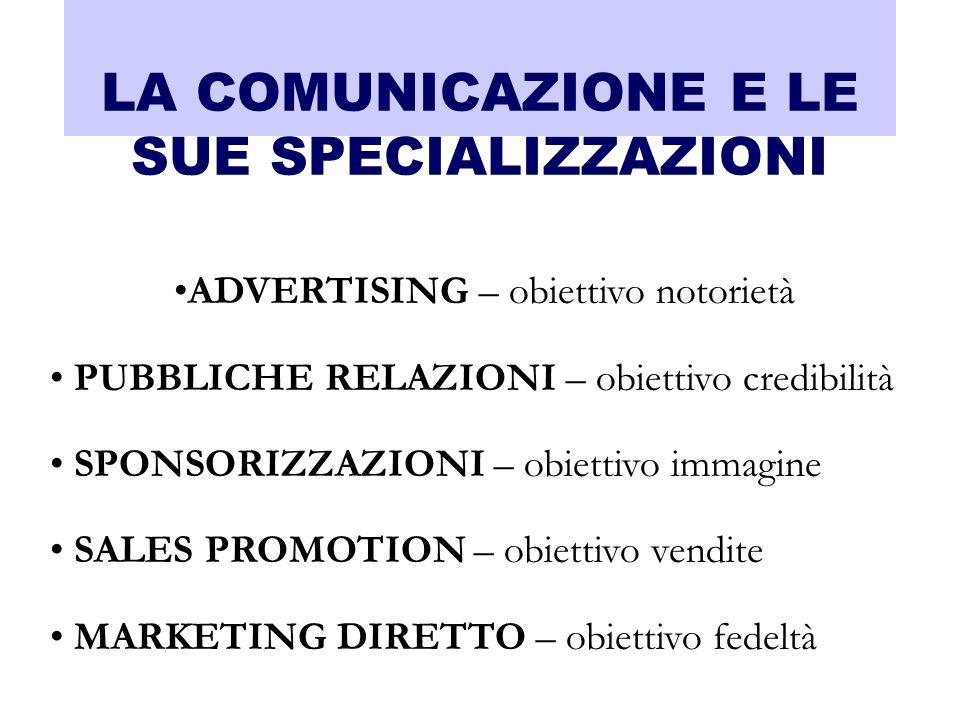 LA COMUNICAZIONE E LE SUE SPECIALIZZAZIONI ADVERTISING – obiettivo notorietà PUBBLICHE RELAZIONI – obiettivo credibilità SPONSORIZZAZIONI – obiettivo