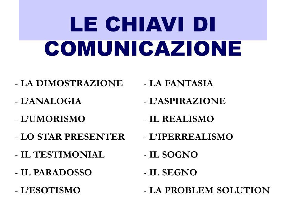 LE CHIAVI DI COMUNICAZIONE - LA DIMOSTRAZIONE - LANALOGIA - LUMORISMO - LO STAR PRESENTER - IL TESTIMONIAL - IL PARADOSSO - LESOTISMO - LA FANTASIA -