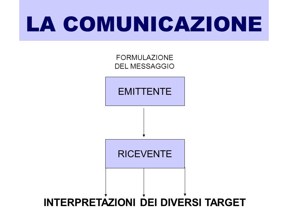 LA COMUNICAZIONE FORMULAZIONE DEL MESSAGGIO EMITTENTE RICEVENTE INTERPRETAZIONI DEI DIVERSI TARGET