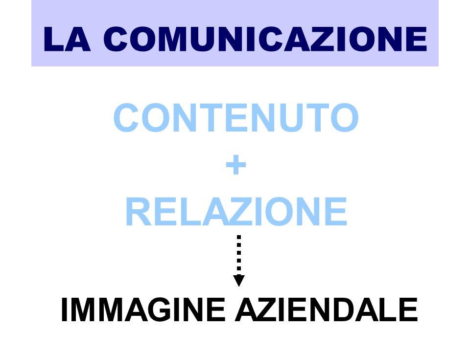 LA COMUNICAZIONE CONTENUTO + RELAZIONE IMMAGINE AZIENDALE