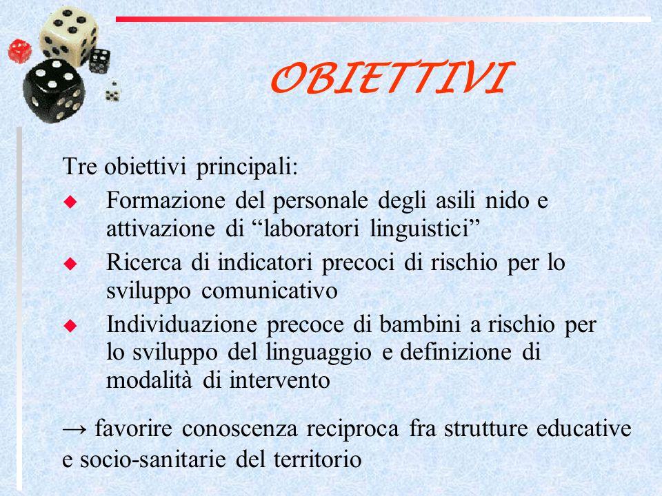 CARATTERISTICHE DEL PROGETTO 12 incontri negli asilo nido Videoregistrazione degli incontri Durata della formazione di 3mesi Somministrazione del questionario PVB