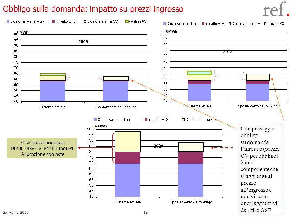 27 Aprile 200913 Obbligo sulla domanda: impatto su prezzi ingrosso 30% prezzo ingrosso Di cui 18% CV.