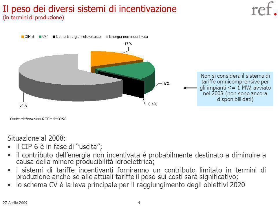 27 Aprile 20094 Il peso dei diversi sistemi di incentivazione (in termini di produzione) Situazione al 2008: il CIP 6 è in fase di uscita; il contributo dellenergia non incentivata è probabilmente destinato a diminuire a causa della minore producibilità idroelettrica; i sistemi di tariffe incentivanti forniranno un contributo limitato in termini di produzione anche se alle attuali tariffe il peso sui costi sarà significativo; lo schema CV è la leva principale per il raggiungimento degli obiettivi 2020 Non si considera il sistema di tariffe omnicomprensive per gli impianti <= 1 MW, avviato nel 2008 (non sono ancora disponibili dati)