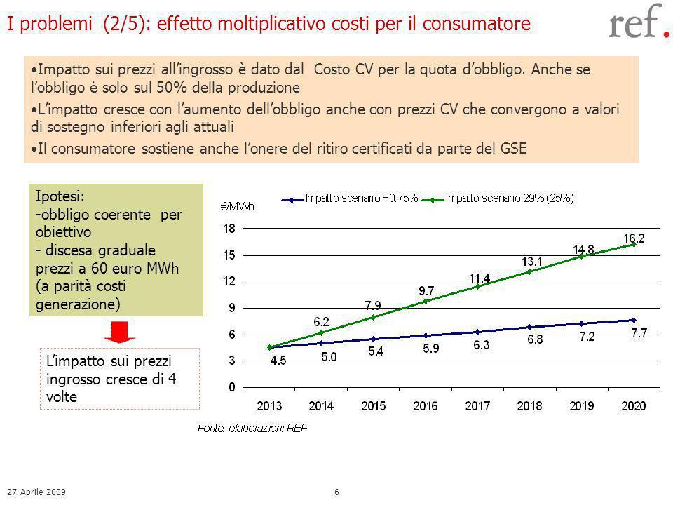 27 Aprile 20096 I problemi (2/5): effetto moltiplicativo costi per il consumatore Ipotesi: -obbligo coerente per obiettivo - discesa graduale prezzi a 60 euro MWh (a parità costi generazione) Impatto sui prezzi allingrosso è dato dal Costo CV per la quota dobbligo.