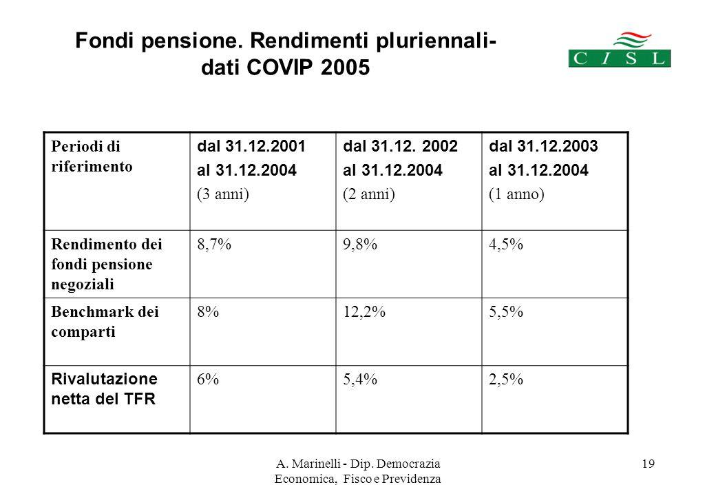 A. Marinelli - Dip. Democrazia Economica, Fisco e Previdenza 19 Fondi pensione.