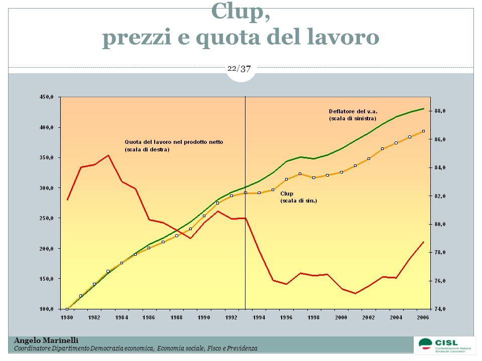 1/ 37 Angelo Marinelli Coordinatore Dipartimento Democrazia economica, Economia sociale, Fisco e Previdenza 22/ 37 Clup, prezzi e quota del lavoro