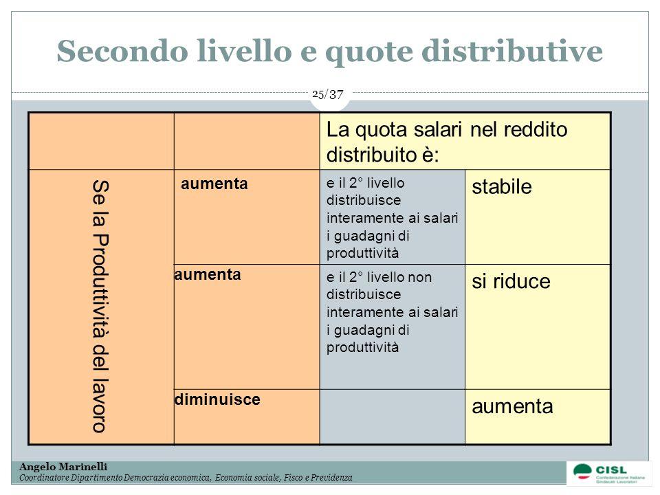 1/ 37 Angelo Marinelli Coordinatore Dipartimento Democrazia economica, Economia sociale, Fisco e Previdenza 25/ 37 Secondo livello e quote distributiv