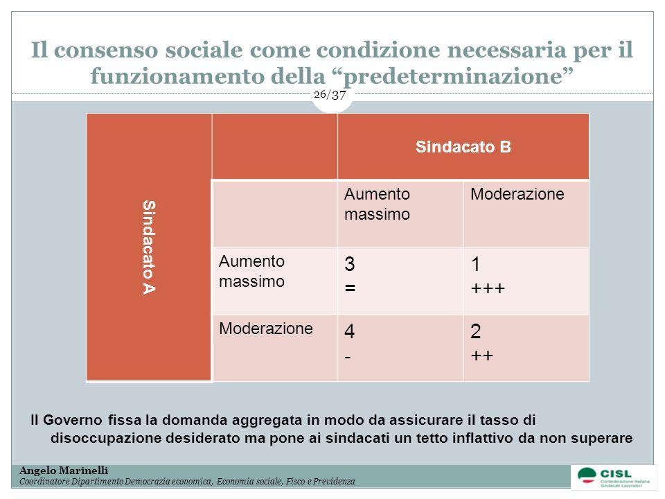 1/ 37 Angelo Marinelli Coordinatore Dipartimento Democrazia economica, Economia sociale, Fisco e Previdenza 26/ 37 Il consenso sociale come condizione