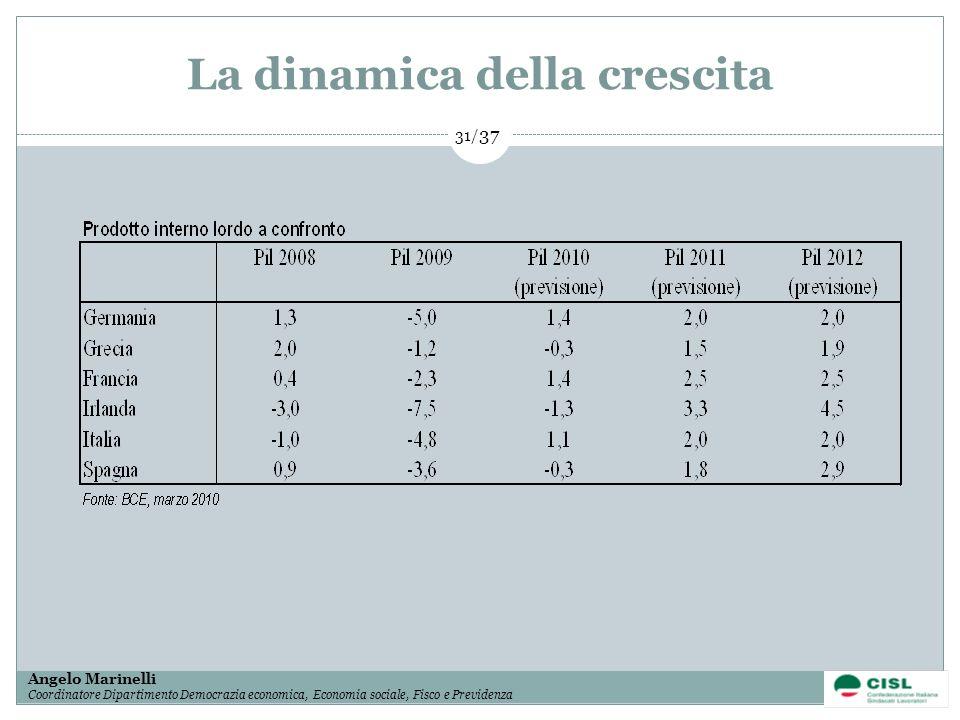1/ 37 Angelo Marinelli Coordinatore Dipartimento Democrazia economica, Economia sociale, Fisco e Previdenza 31/ 37 La dinamica della crescita