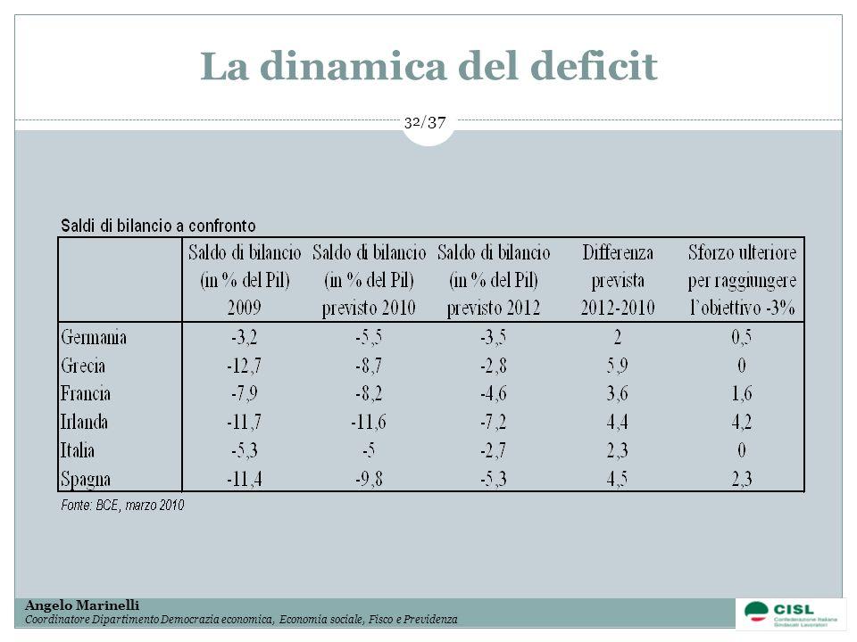 1/ 37 Angelo Marinelli Coordinatore Dipartimento Democrazia economica, Economia sociale, Fisco e Previdenza 32/ 37 La dinamica del deficit