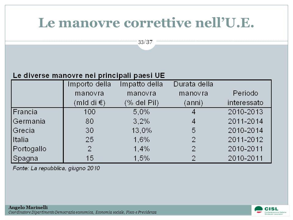 1/ 37 Angelo Marinelli Coordinatore Dipartimento Democrazia economica, Economia sociale, Fisco e Previdenza 33/ 37 Le manovre correttive nellU.E.