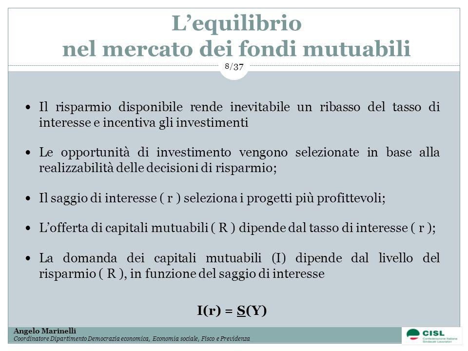 1/ 37 Angelo Marinelli Coordinatore Dipartimento Democrazia economica, Economia sociale, Fisco e Previdenza 8/ 37 Lequilibrio nel mercato dei fondi mu