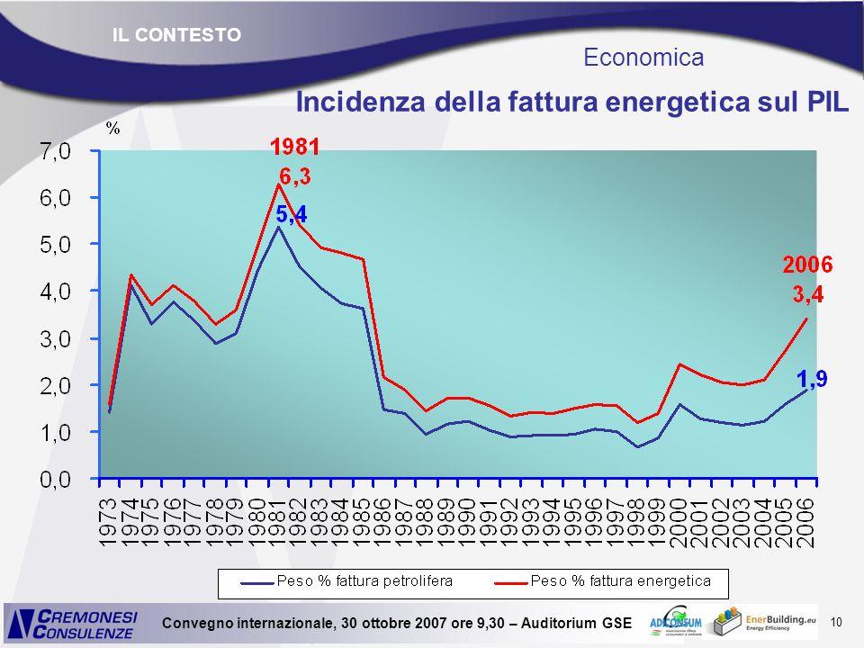 10 Convegno internazionale, 30 ottobre 2007 ore 9,30 – Auditorium GSE Incidenza della fattura energetica sul PIL Economica IL CONTESTO