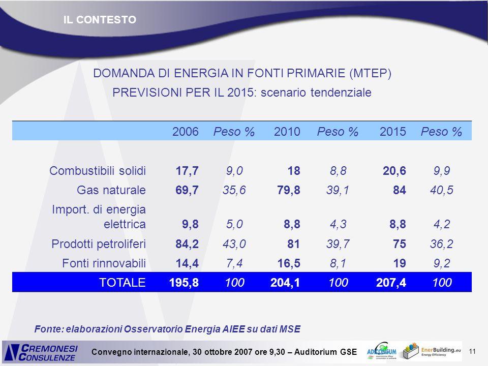 11 Convegno internazionale, 30 ottobre 2007 ore 9,30 – Auditorium GSE DOMANDA DI ENERGIA IN FONTI PRIMARIE (MTEP) PREVISIONI PER IL 2015: scenario ten