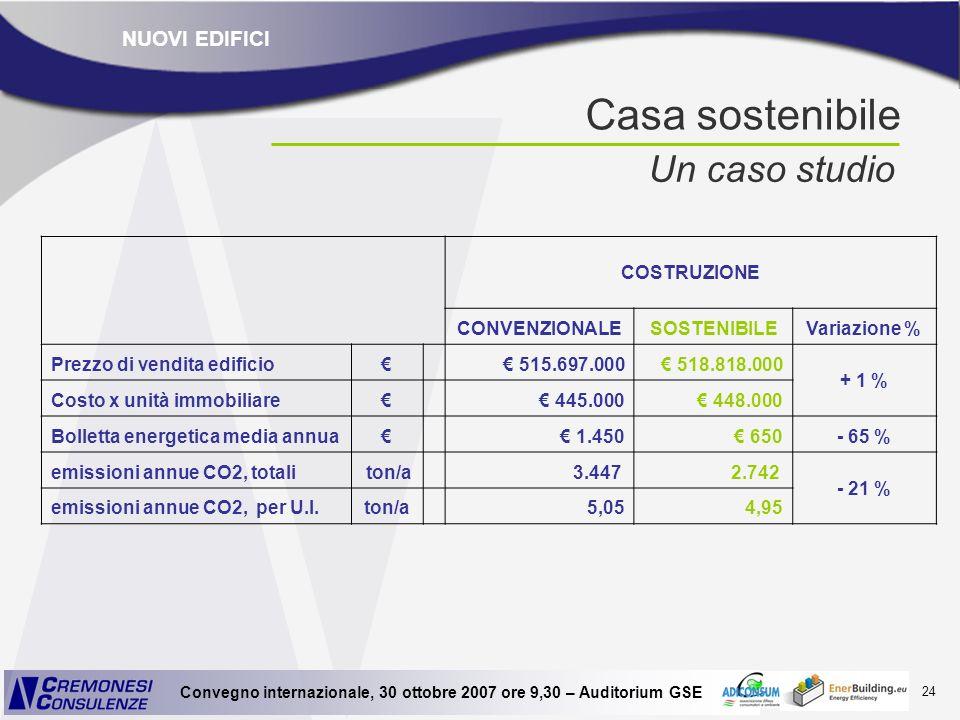 24 Convegno internazionale, 30 ottobre 2007 ore 9,30 – Auditorium GSE COSTRUZIONE CONVENZIONALESOSTENIBILEVariazione % Prezzo di vendita edificio 515.