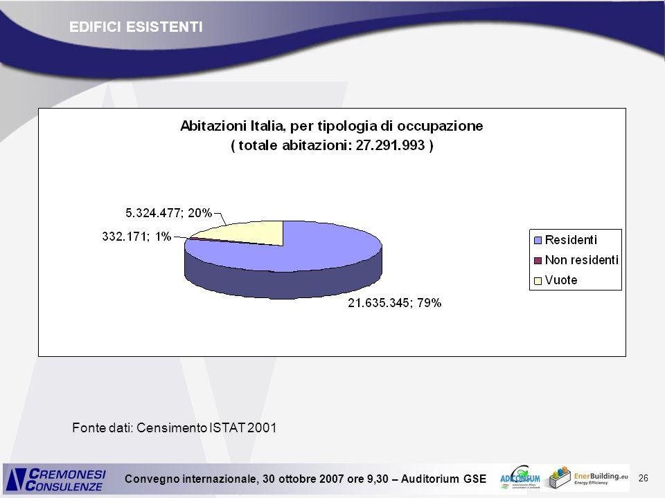 26 Convegno internazionale, 30 ottobre 2007 ore 9,30 – Auditorium GSE EDIFICI ESISTENTI Fonte dati: Censimento ISTAT 2001
