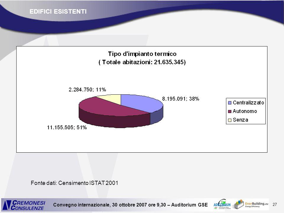 27 Convegno internazionale, 30 ottobre 2007 ore 9,30 – Auditorium GSE EDIFICI ESISTENTI Fonte dati: Censimento ISTAT 2001