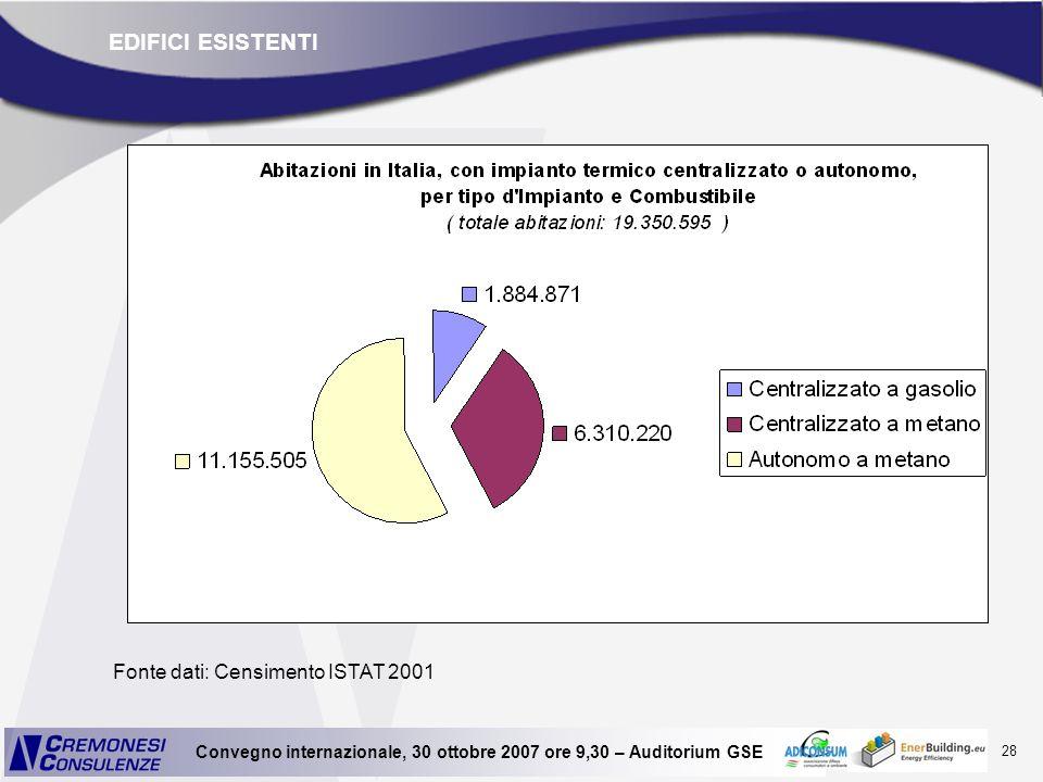 28 Convegno internazionale, 30 ottobre 2007 ore 9,30 – Auditorium GSE EDIFICI ESISTENTI Fonte dati: Censimento ISTAT 2001