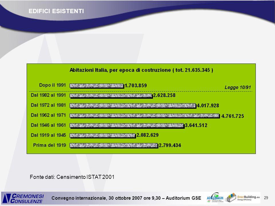29 Convegno internazionale, 30 ottobre 2007 ore 9,30 – Auditorium GSE EDIFICI ESISTENTI Fonte dati: Censimento ISTAT 2001 Legge 10/91