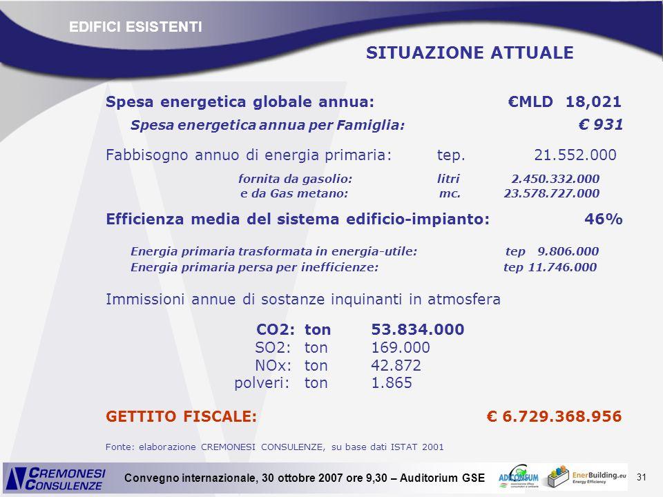 31 Convegno internazionale, 30 ottobre 2007 ore 9,30 – Auditorium GSE SITUAZIONE ATTUALE Spesa energetica globale annua: MLD 18,021 Spesa energetica a