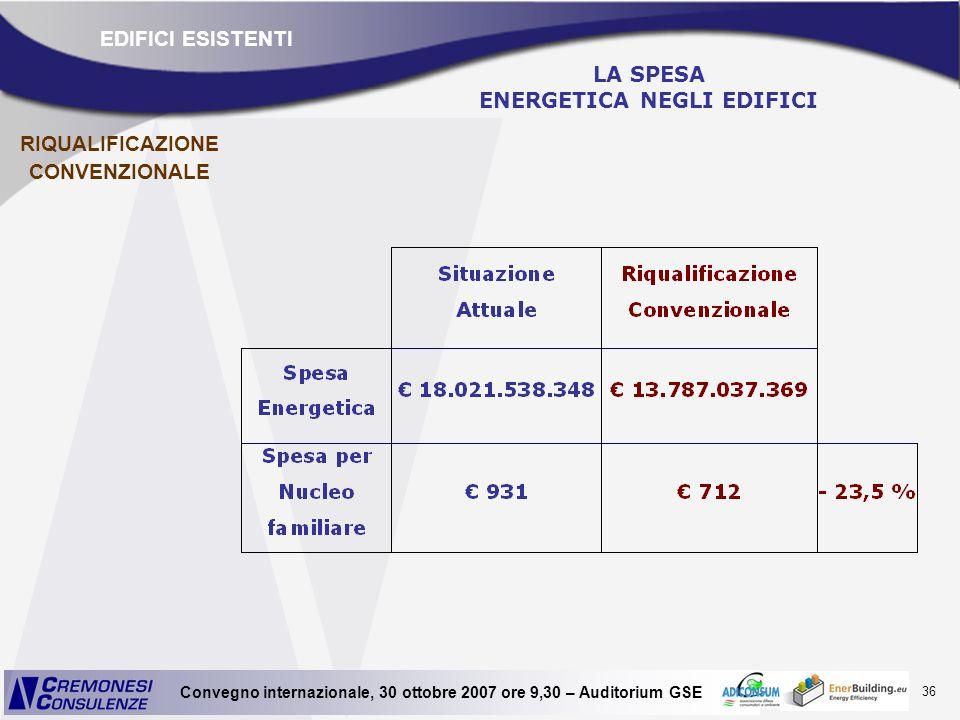 36 Convegno internazionale, 30 ottobre 2007 ore 9,30 – Auditorium GSE LA SPESA ENERGETICA NEGLI EDIFICI EDIFICI ESISTENTI RIQUALIFICAZIONE CONVENZIONA