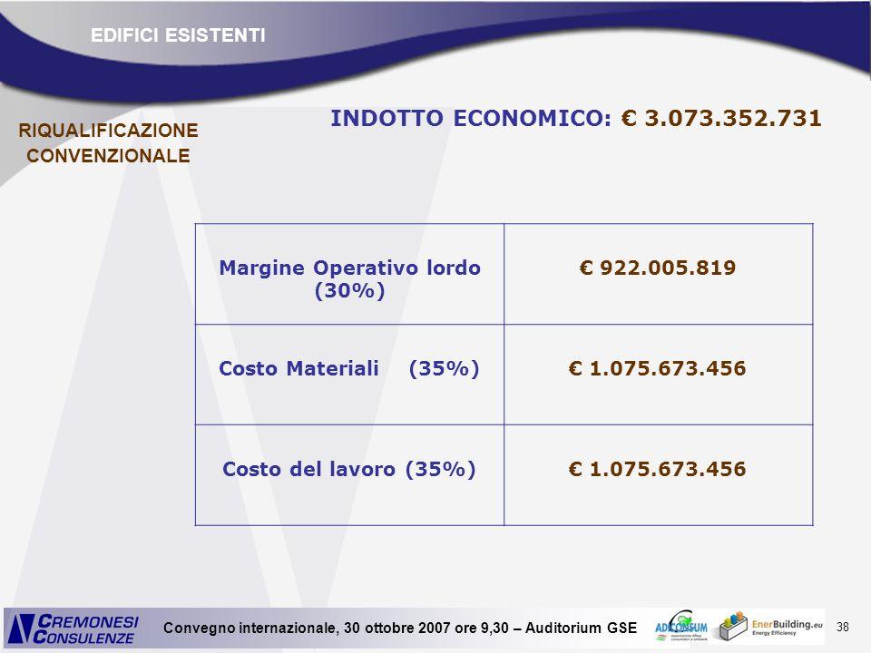 38 Convegno internazionale, 30 ottobre 2007 ore 9,30 – Auditorium GSE INDOTTO ECONOMICO: 3.073.352.731 Margine Operativo lordo (30%) 922.005.819 Costo