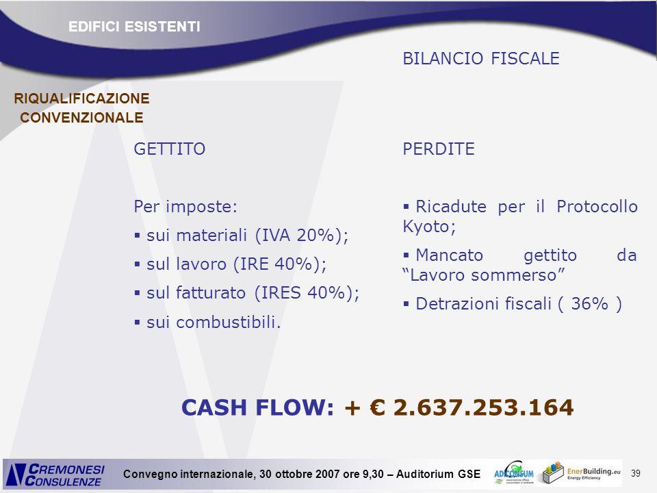 39 Convegno internazionale, 30 ottobre 2007 ore 9,30 – Auditorium GSE BILANCIO FISCALE GETTITO Per imposte: sui materiali (IVA 20%); sul lavoro (IRE 4