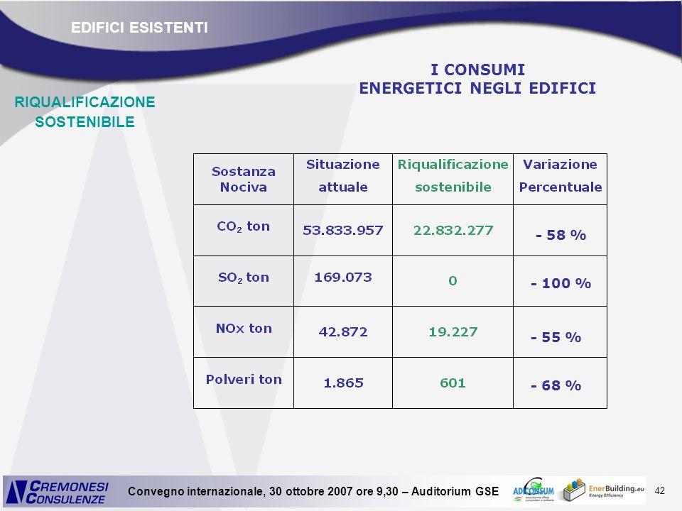 42 Convegno internazionale, 30 ottobre 2007 ore 9,30 – Auditorium GSE I CONSUMI ENERGETICI NEGLI EDIFICI - 58 % - 100 % - 55 % - 68 % EDIFICI ESISTENT