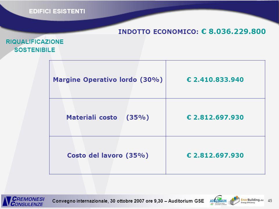 45 Convegno internazionale, 30 ottobre 2007 ore 9,30 – Auditorium GSE Margine Operativo lordo (30%) 2.410.833.940 Materiali costo (35%) 2.812.697.930