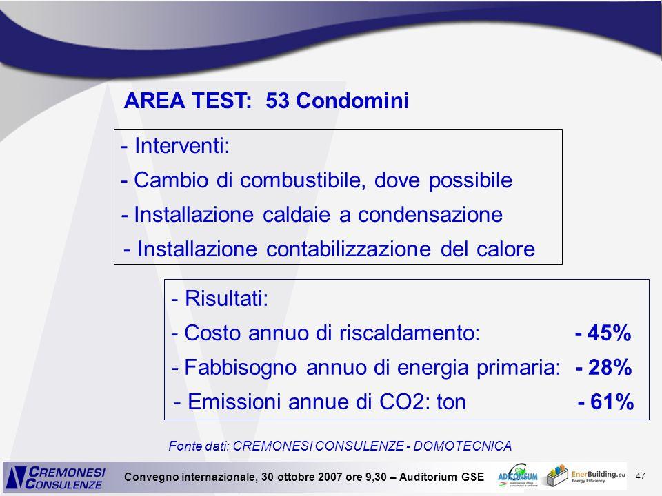47 Convegno internazionale, 30 ottobre 2007 ore 9,30 – Auditorium GSE Fonte dati: CREMONESI CONSULENZE - DOMOTECNICA - Risultati: - Costo annuo di ris