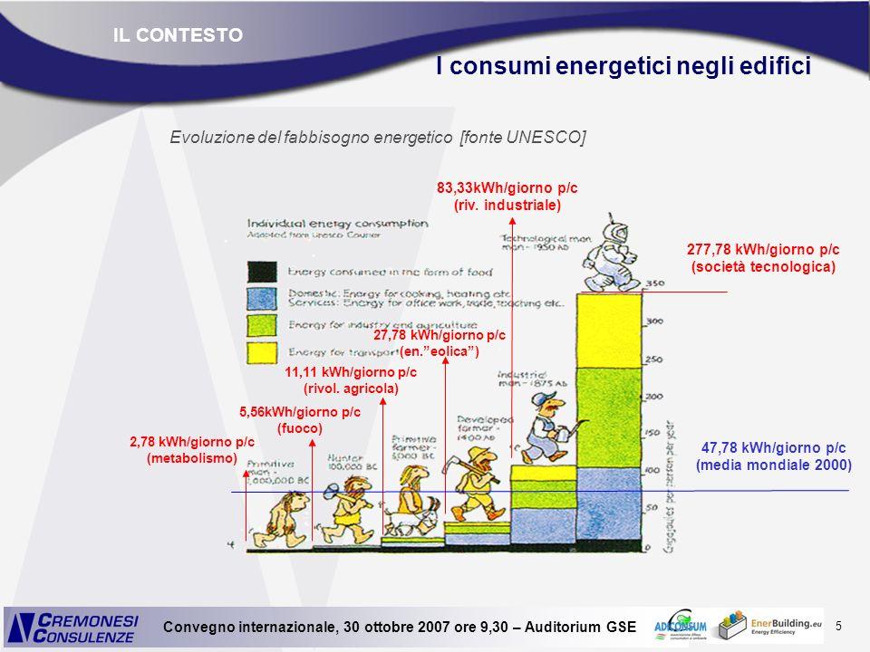 5 Convegno internazionale, 30 ottobre 2007 ore 9,30 – Auditorium GSE IL CONTESTO I consumi energetici negli edifici 47,78 kWh/giorno p/c (media mondia