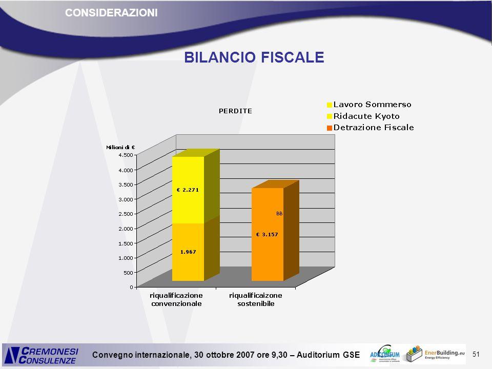51 Convegno internazionale, 30 ottobre 2007 ore 9,30 – Auditorium GSE BILANCIO FISCALE CONSIDERAZIONI