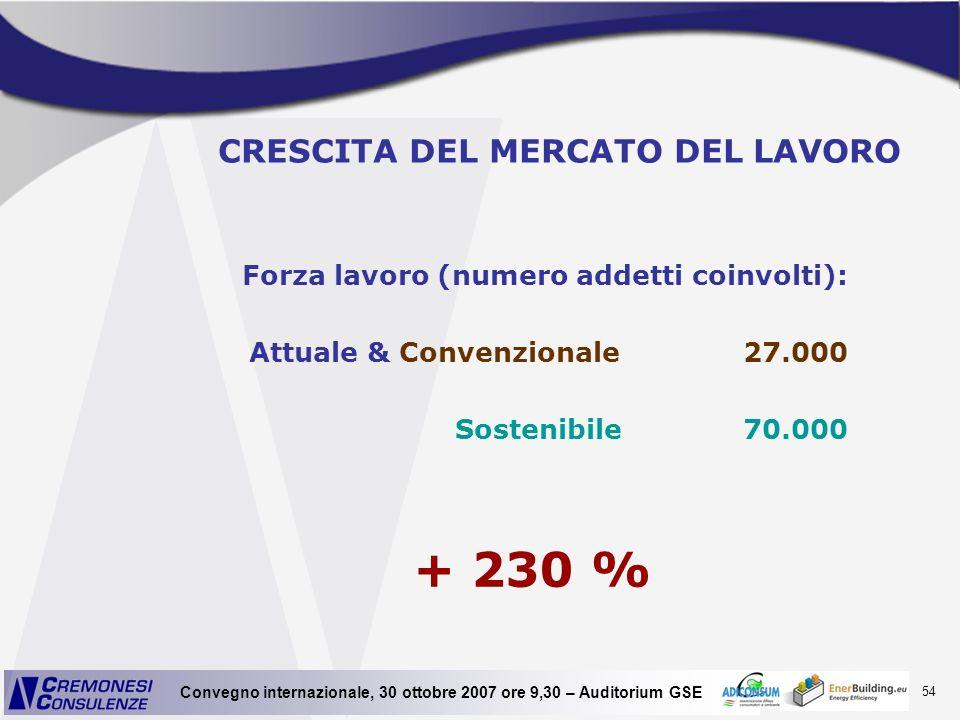 54 Convegno internazionale, 30 ottobre 2007 ore 9,30 – Auditorium GSE CRESCITA DEL MERCATO DEL LAVORO Forza lavoro (numero addetti coinvolti): Attuale