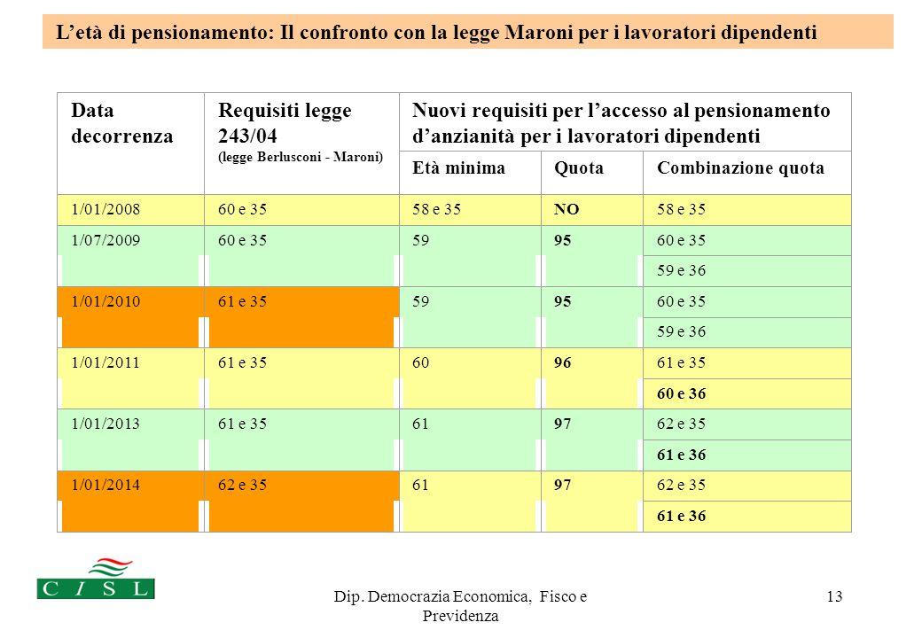 Dip. Democrazia Economica, Fisco e Previdenza 13 Letà di pensionamento: Il confronto con la legge Maroni per i lavoratori dipendenti Data decorrenza R