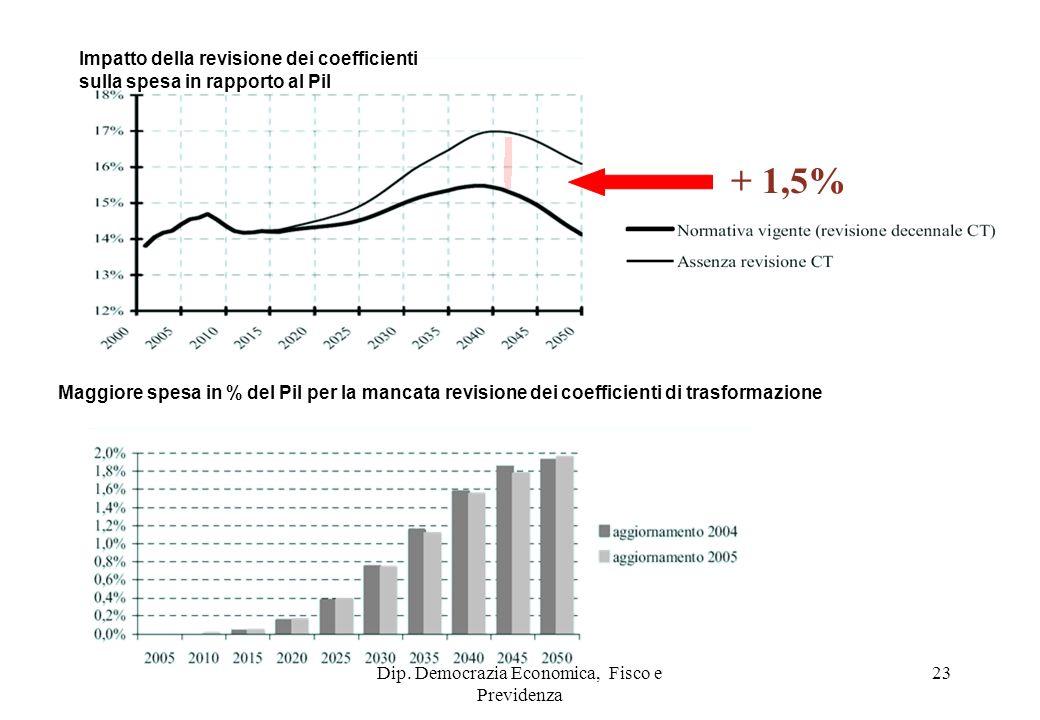 Dip. Democrazia Economica, Fisco e Previdenza 23 Impatto della revisione dei coefficienti sulla spesa in rapporto al Pil Maggiore spesa in % del Pil p