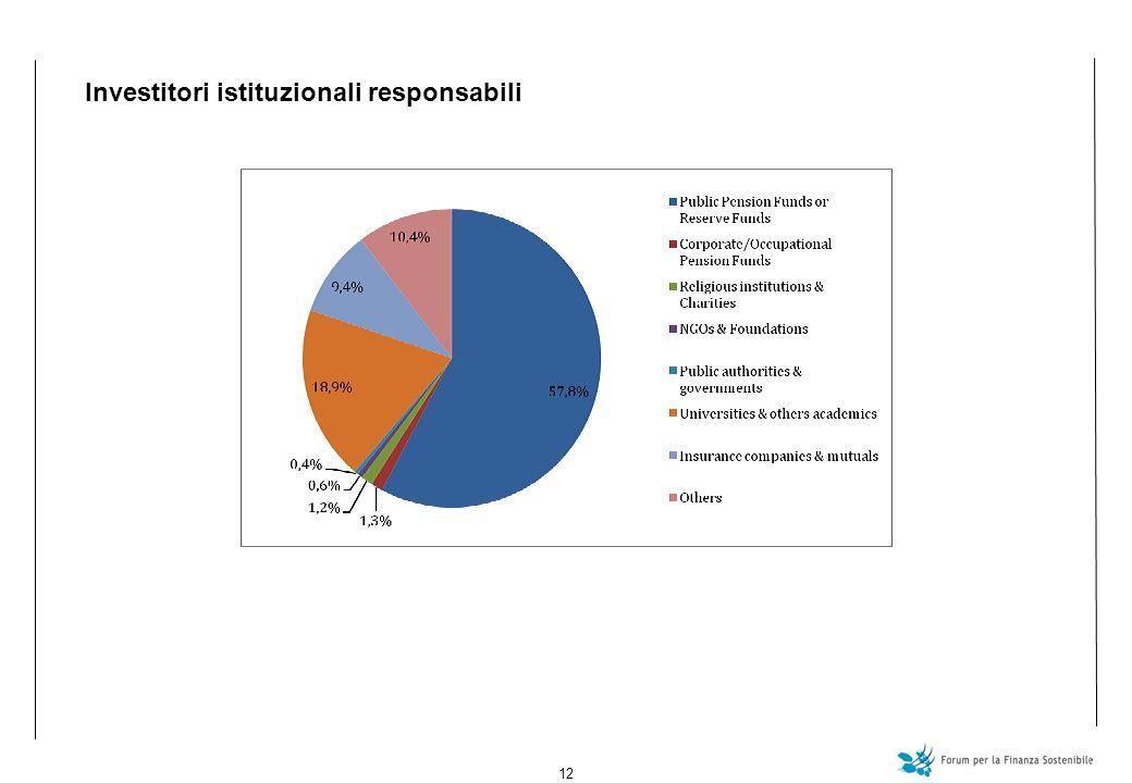 12 Investitori istituzionali responsabili