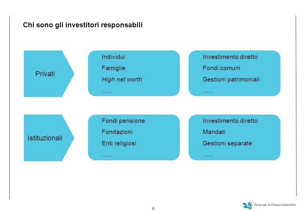 4 Chi sono gli investitori responsabili Privati Individui Famiglie High net worth …..