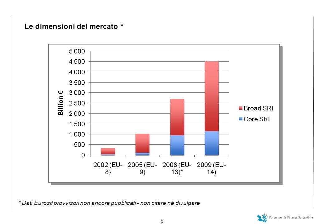 5 Le dimensioni del mercato * * Dati Eurosif provvisori non ancora pubblicati - non citare né divulgare
