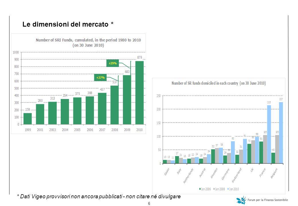 6 Le dimensioni del mercato * * Dati Vigeo provvisori non ancora pubblicati - non citare né divulgare