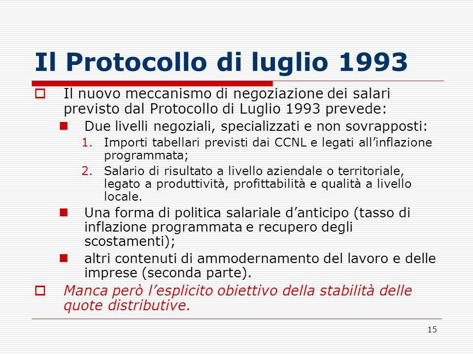 15 Il Protocollo di luglio 1993 Il nuovo meccanismo di negoziazione dei salari previsto dal Protocollo di Luglio 1993 prevede: Due livelli negoziali,